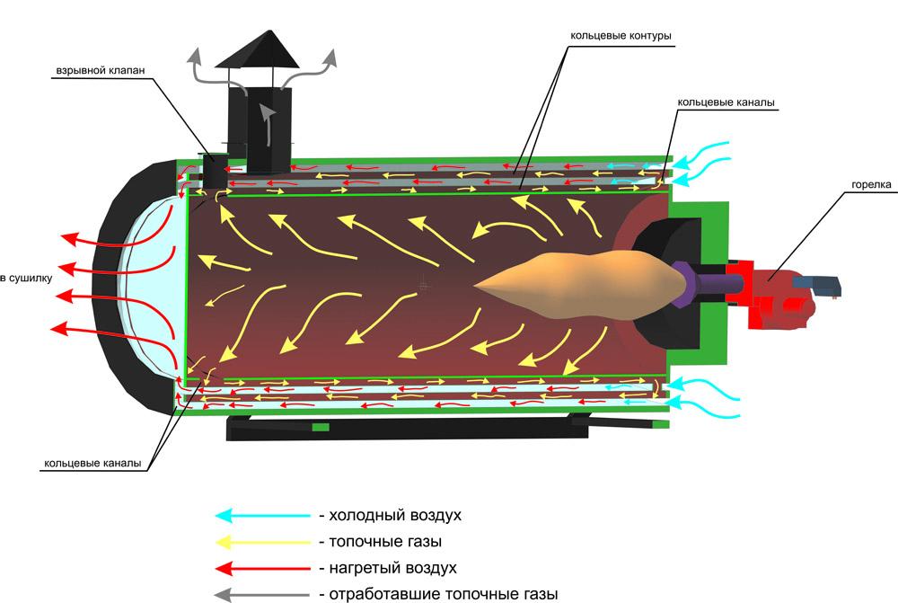 промышленные искрогасители для газовых горелок riello