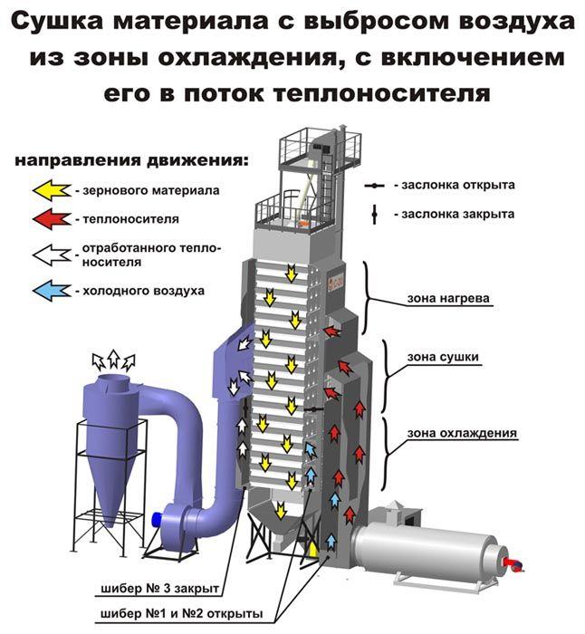Сушка материала с выбросом воздуха из зоны охлаждения, с включением его в поток теплоносителя