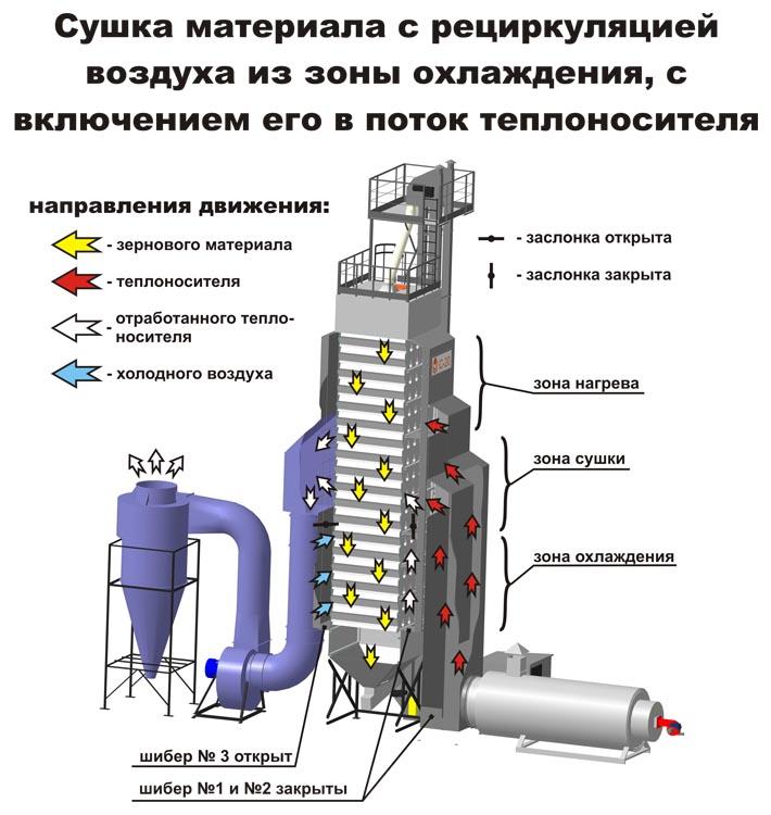 Сушка материала с рециркуляцией воздуха из зоны охлаждения, с включением его в поток теплоносителя